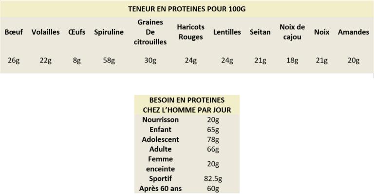 Photo teneur en proteine